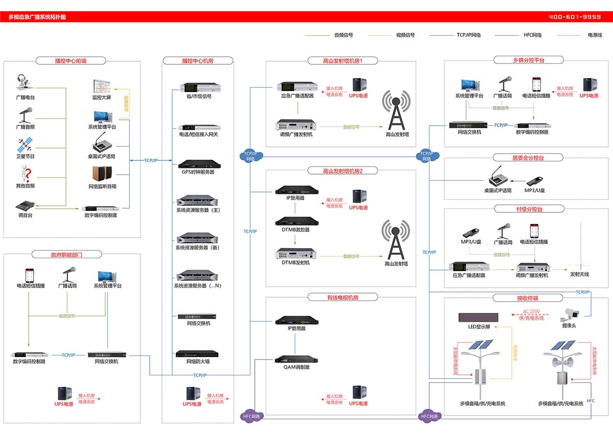 多网融合应急广播系统